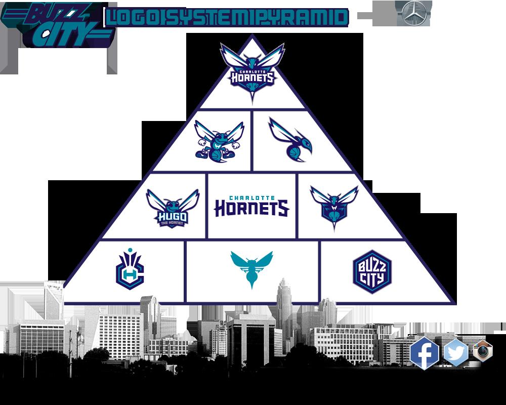 the Hornets logo pyramid, via bringbackthebuzz.com