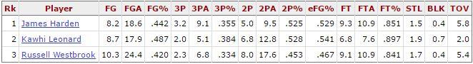 MVP numbers